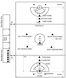 Lacrosse field with positions